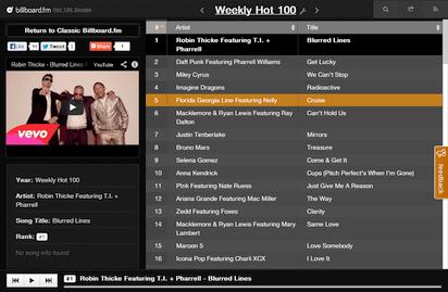 思い出が蘇る年代別ビルボードチャートが聴けるWebラジオ『Billboard.fm』