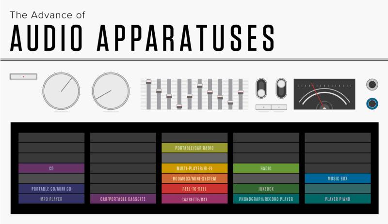 オーディオ製品の歴史を一枚のポスターに凝縮した詳細なイラストチャート